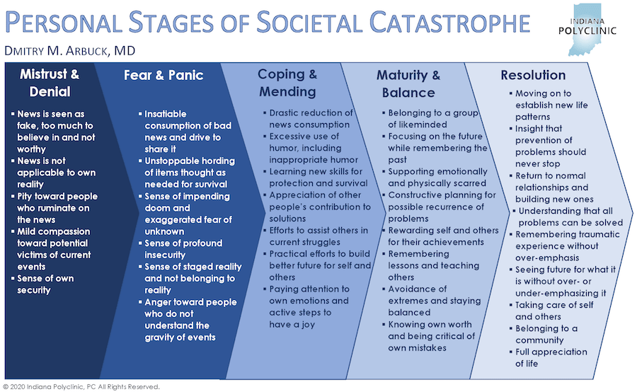 Personal States of Societal Catastrophe